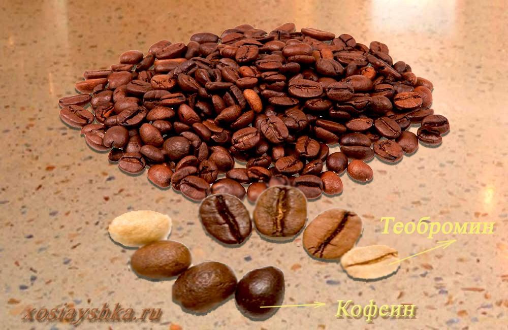 Действие кофе